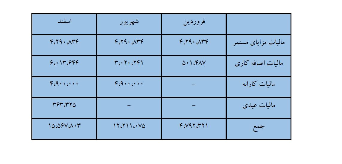 جدول مالیات حقوق