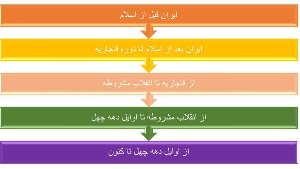 قدمت حسابداری در ایران