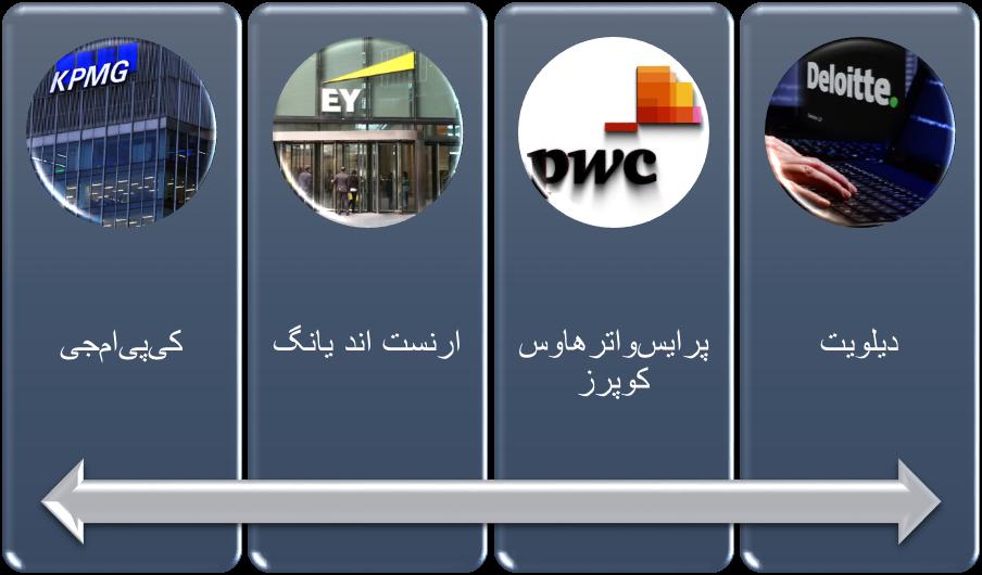بزرگترین موسسات حسابرسی در جهان