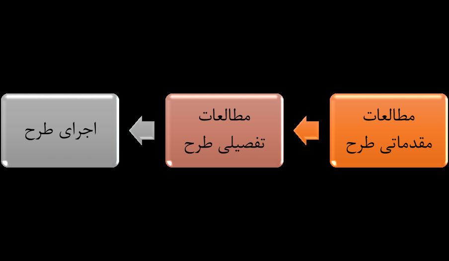 مراحل اجرای طرح