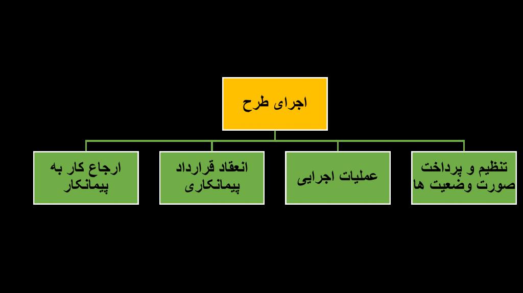 مرحله سوم