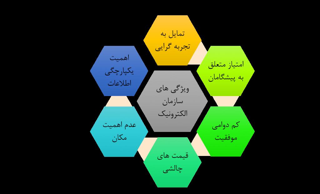 ویژگی های سازمان الکترونیک