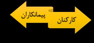 کارکنان_کارمندان