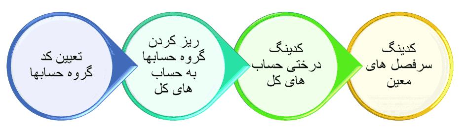 مراحل کدینگ حسابداری