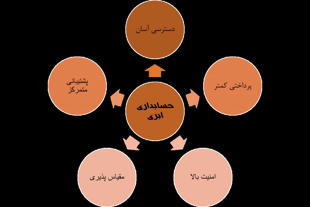 مزایای سیستم¬های حسابداریابری برای کسب و کار¬ها