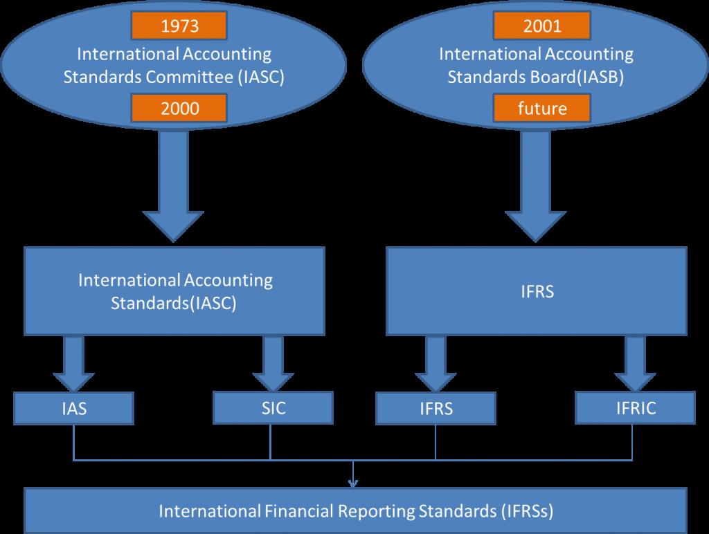  همگرا نمودن استانداردهای ملی و IFRS