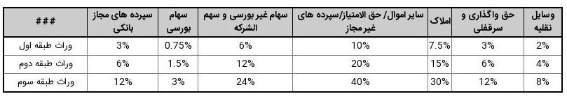 جدول محاسبه میزان مالیات بر ارث