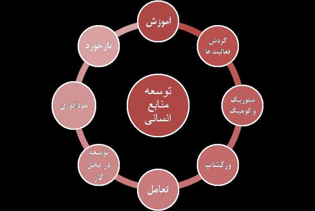 روشهای توسعه منابع انسانی