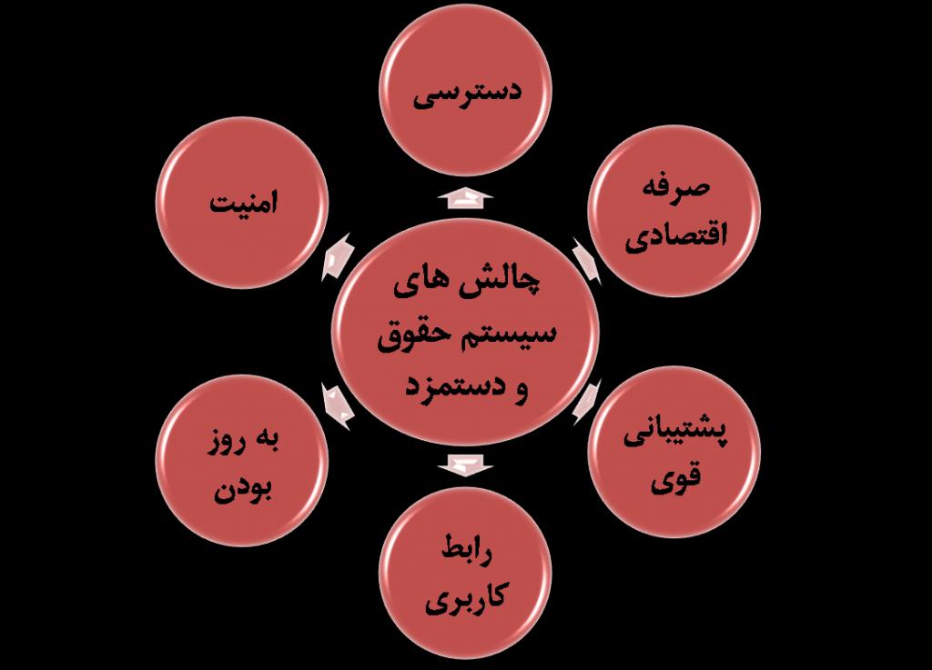 چالشها و مطالب موجود در سیستم حقوق و دستمزد