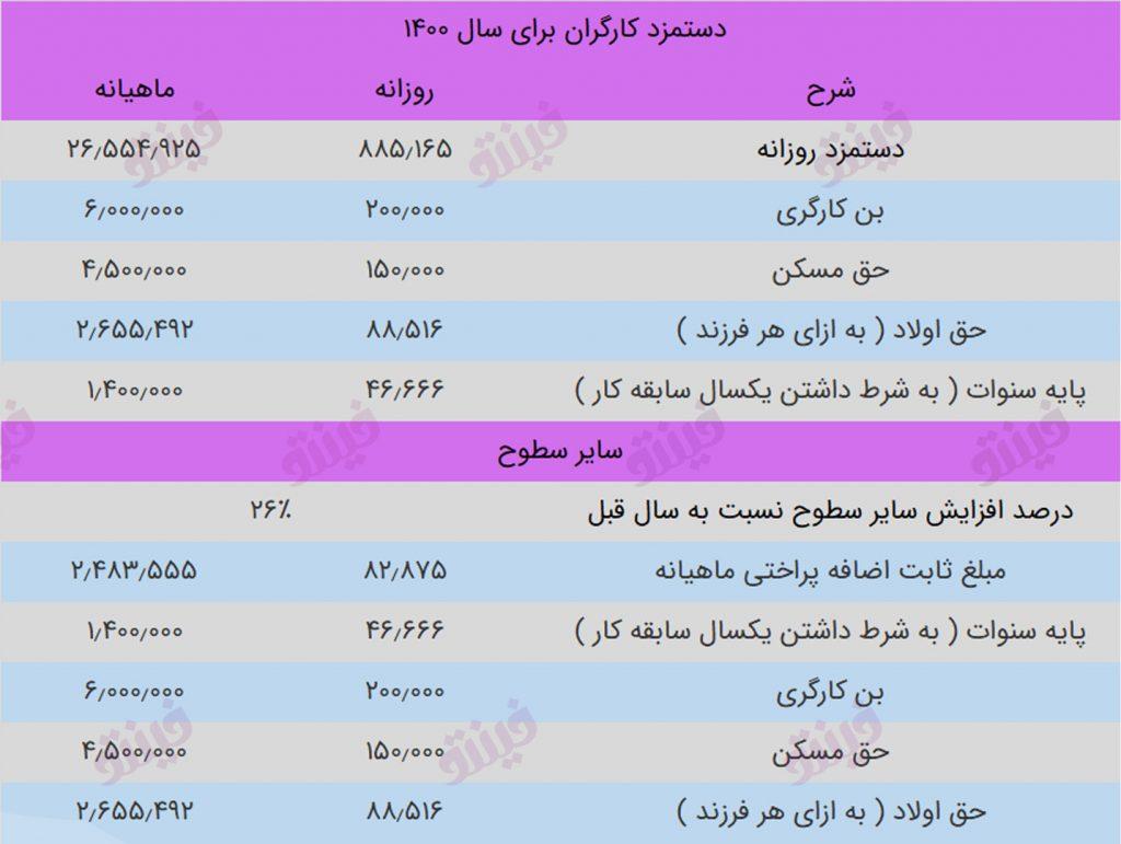 جدول حقوق و دستمزد 1400